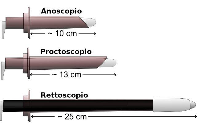 Strumenti proctologici comunemente utilizzati